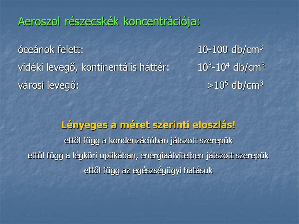 Aeroszol részecskék koncentrációja: