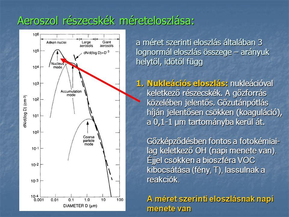 Aeroszol részecskék méreteloszlása: