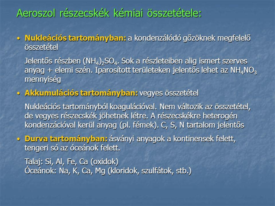 Aeroszol részecskék kémiai összetétele: