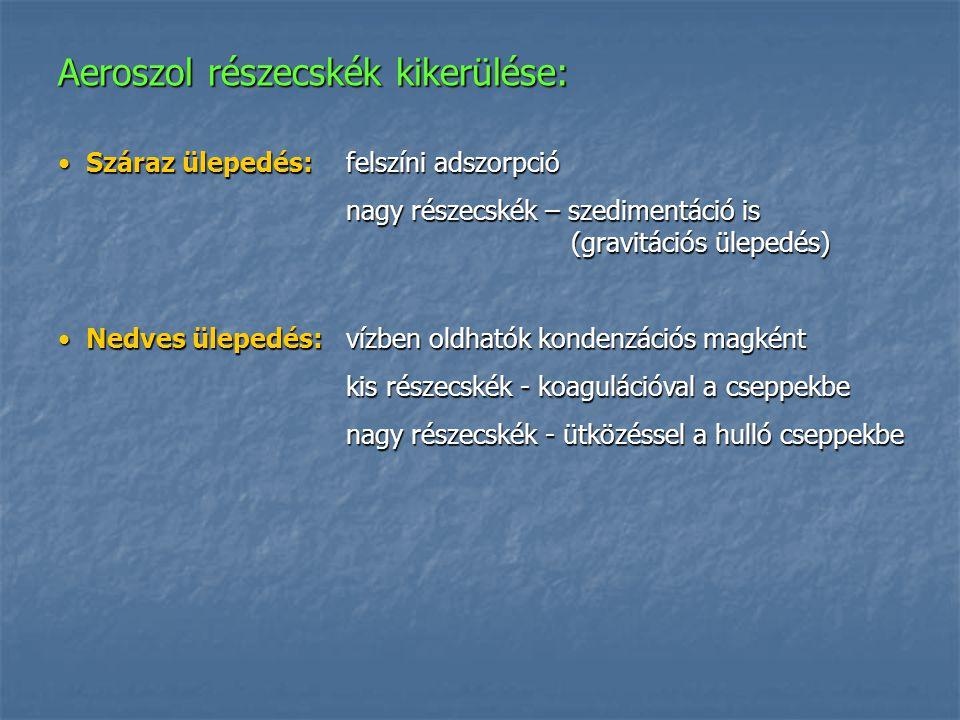 Aeroszol részecskék kikerülése: