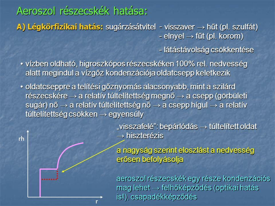 Aeroszol részecskék hatása: