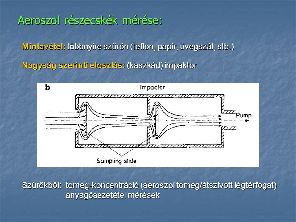 Aeroszol részecskék mérése: