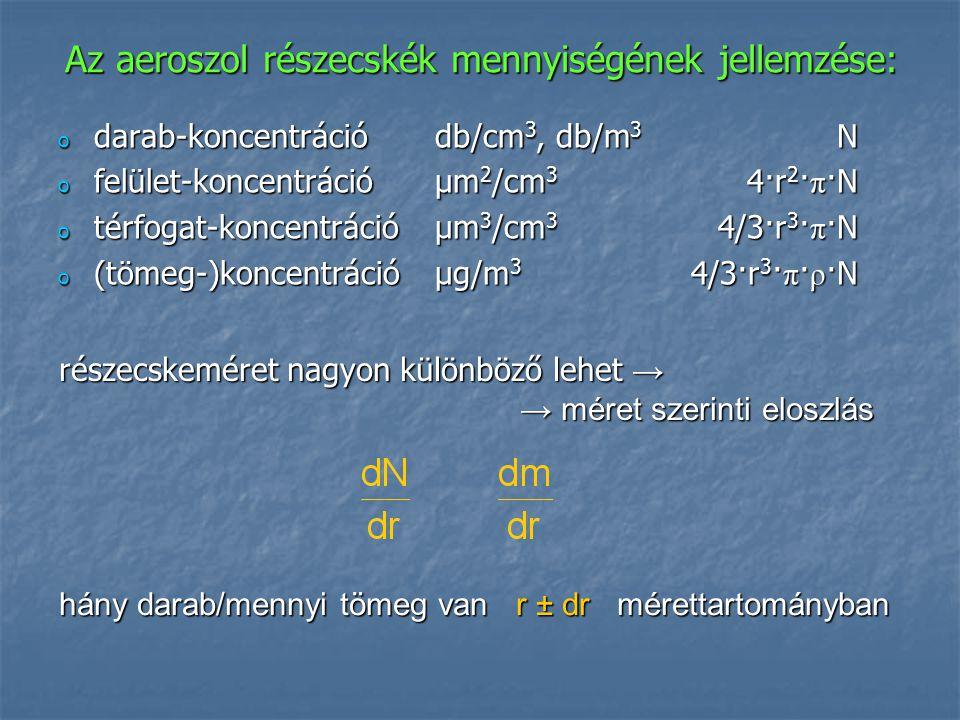 Az aeroszol részecskék mennyiségének jellemzése: