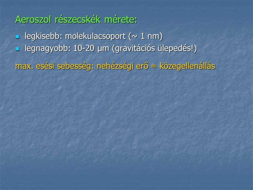 Aeroszol részecskék mérete: