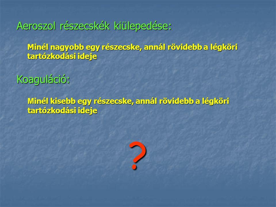 Aeroszol részecskék kiülepedése: