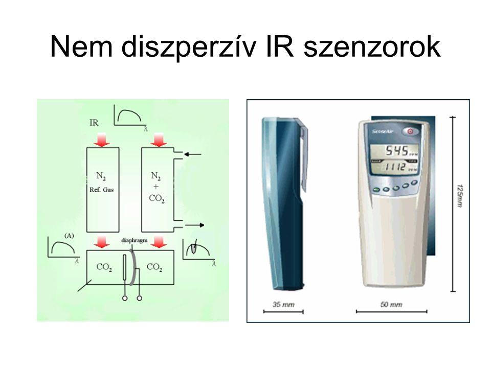 Nem diszperzív IR szenzorok