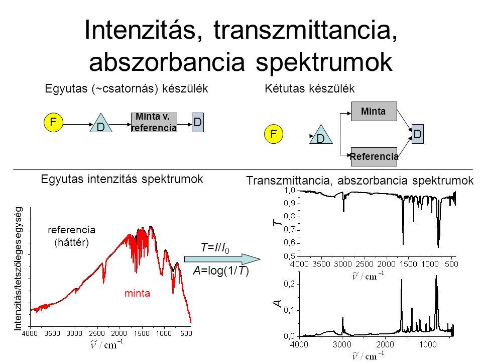 Intenzitás, transzmittancia, abszorbancia spektrumok