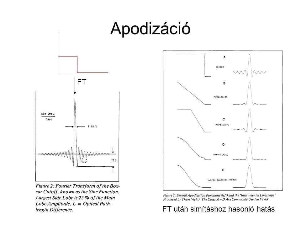 Apodizáció FT FT után simításhoz hasonló hatás
