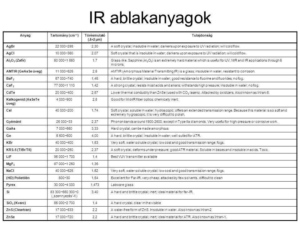 IR ablakanyagok Anyag Tartomány (cm1) Törésmutató (l=2 µm)