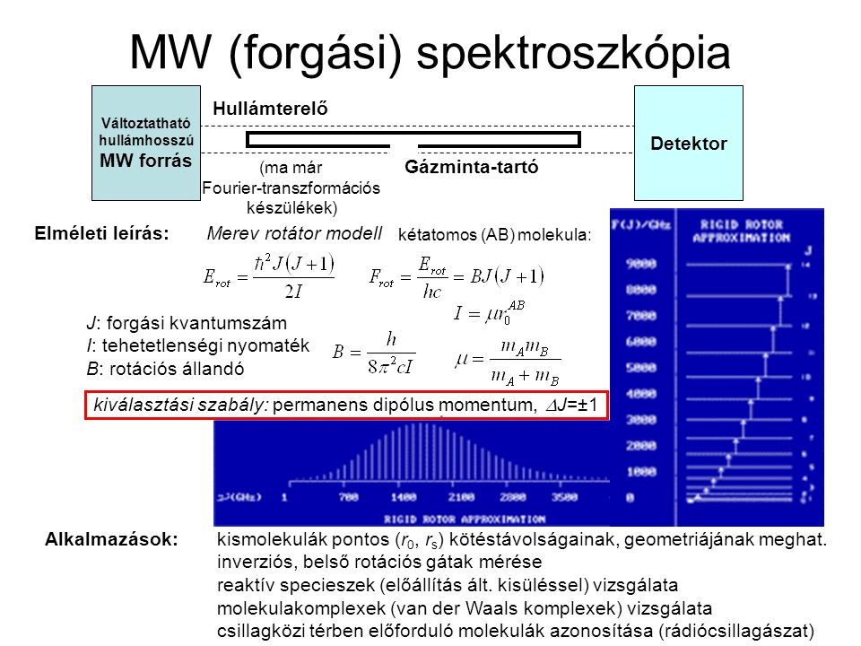 MW (forgási) spektroszkópia