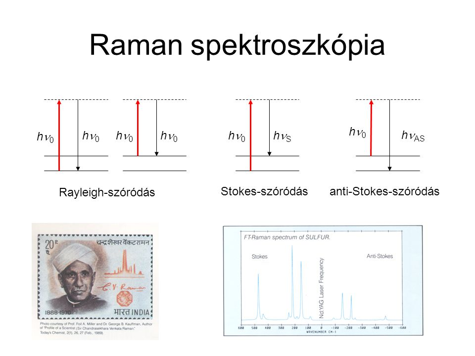 Raman spektroszkópia hn0 hn0 hn0 hn0 hn0 hn0 hnS hnAS