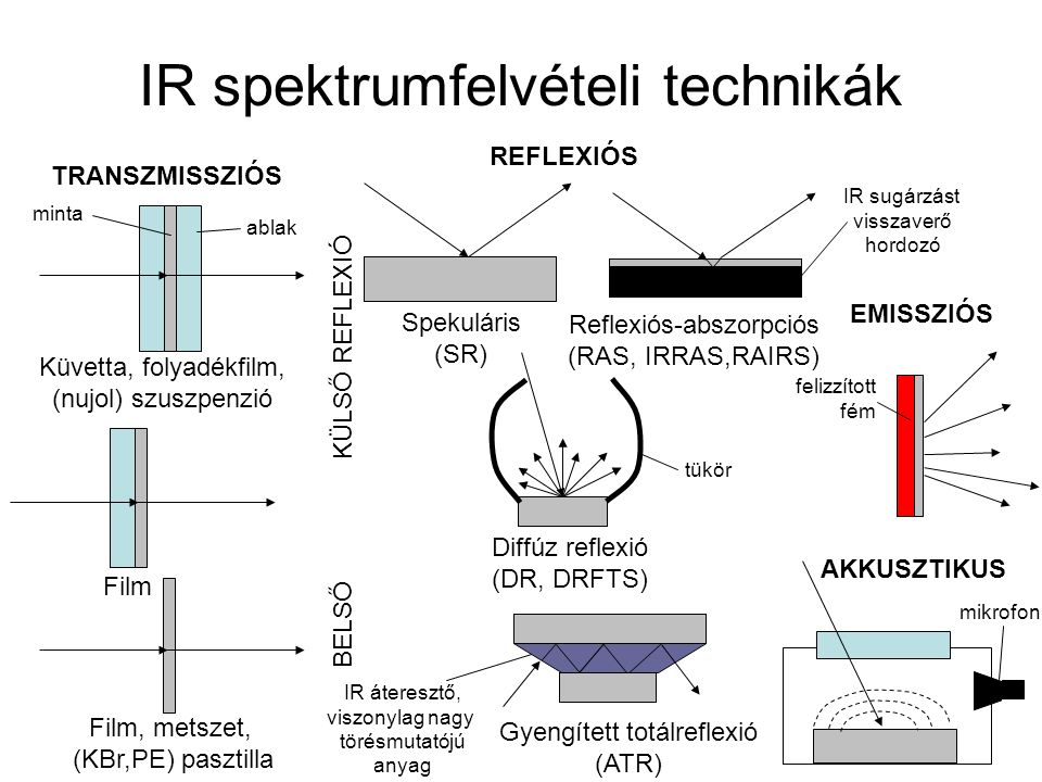 IR spektrumfelvételi technikák