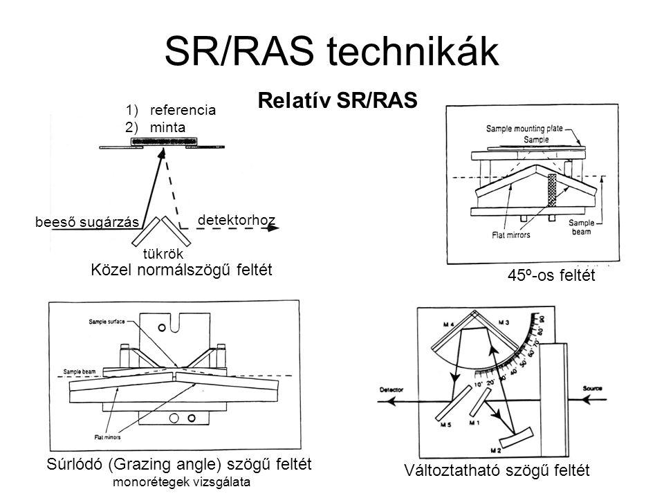 SR/RAS technikák Relatív SR/RAS Közel normálszögű feltét 45º-os feltét