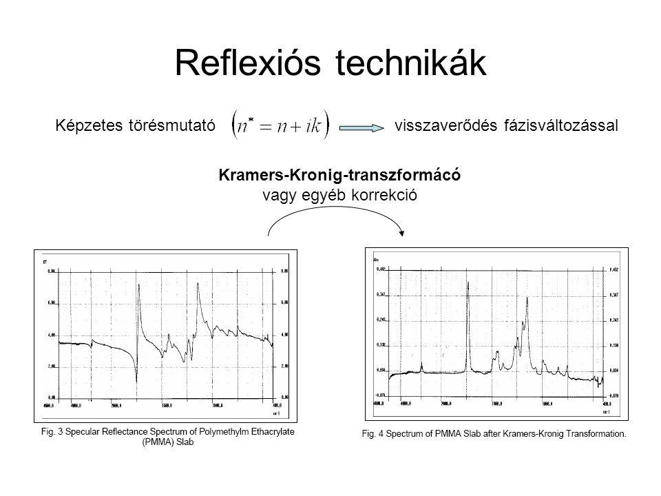 Kramers-Kronig-transzformácó