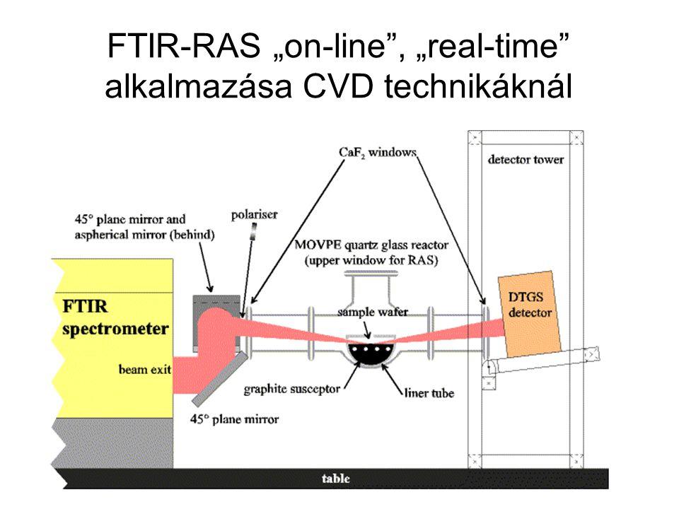 """FTIR-RAS """"on-line , """"real-time alkalmazása CVD technikáknál"""