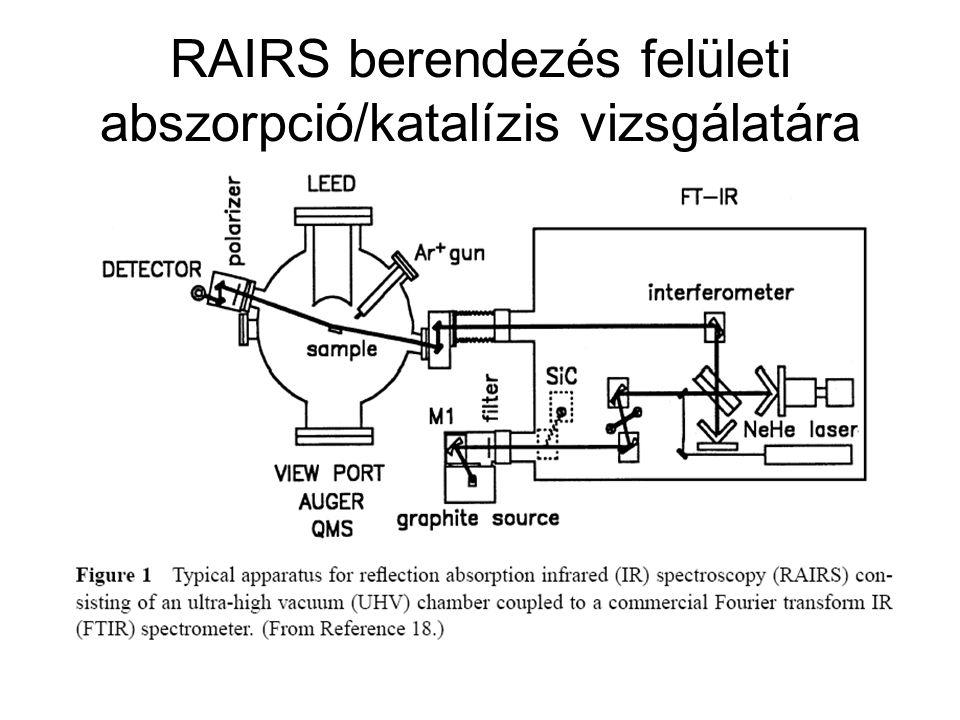 RAIRS berendezés felületi abszorpció/katalízis vizsgálatára