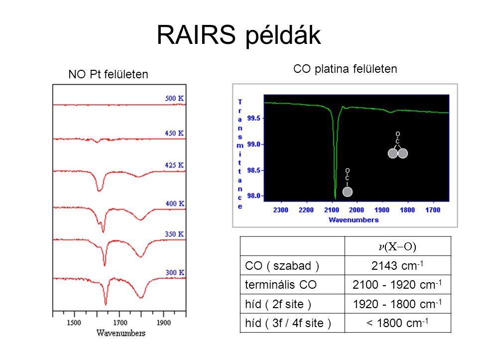 RAIRS példák CO platina felületen NO Pt felületen n(C-O) CO ( szabad )