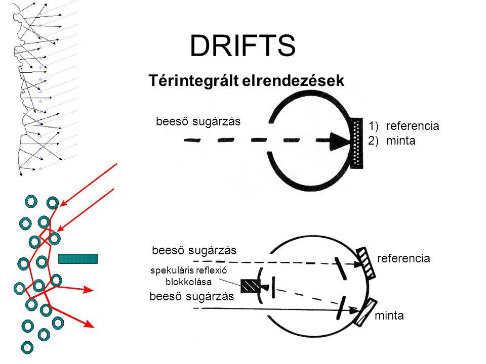 DRIFTS Térintegrált elrendezések beeső sugárzás referencia minta