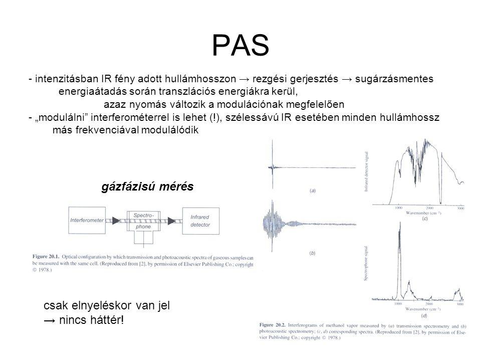 PAS gázfázisú mérés csak elnyeléskor van jel → nincs háttér!