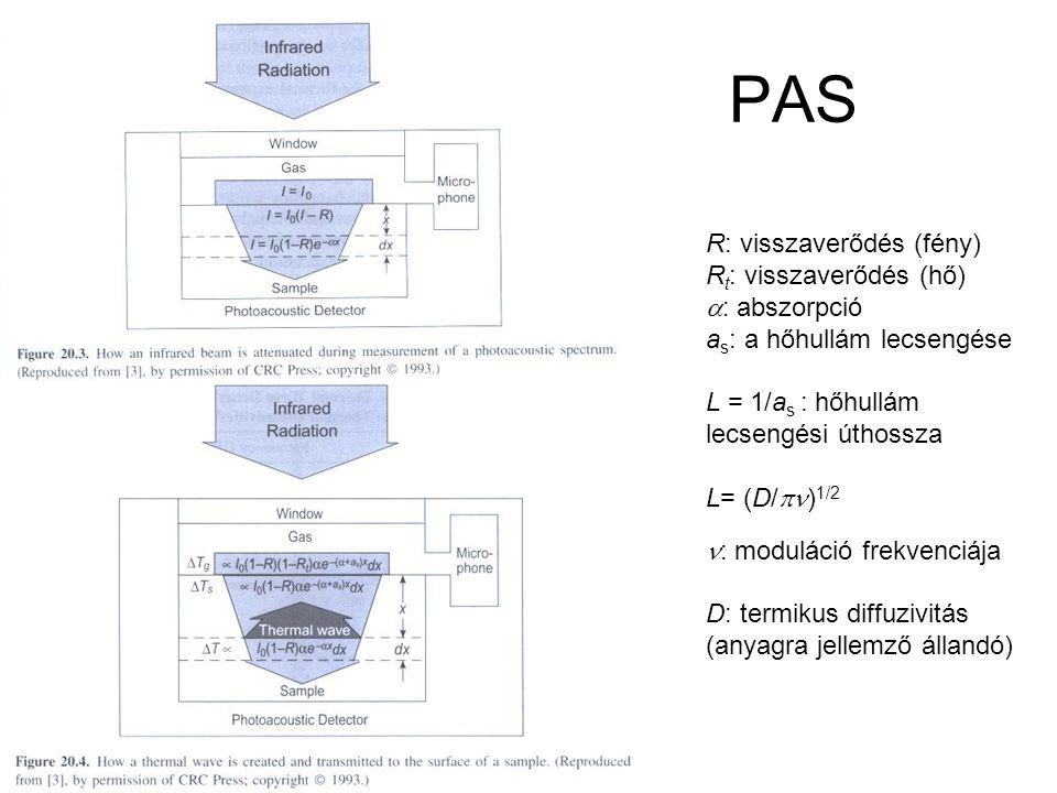 PAS R: visszaverődés (fény) Rt: visszaverődés (hő) a: abszorpció
