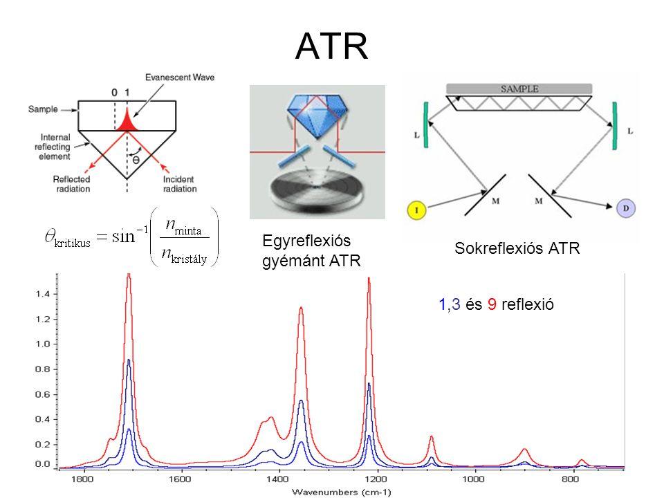 ATR Egyreflexiós gyémánt ATR Sokreflexiós ATR 1,3 és 9 reflexió