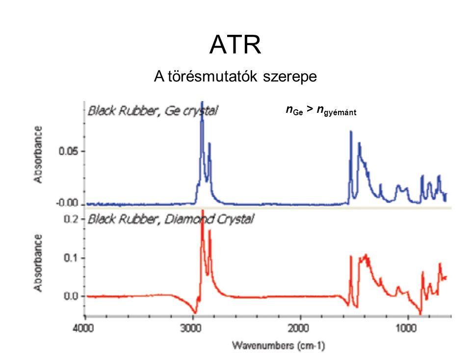 ATR A törésmutatók szerepe nGe > ngyémánt