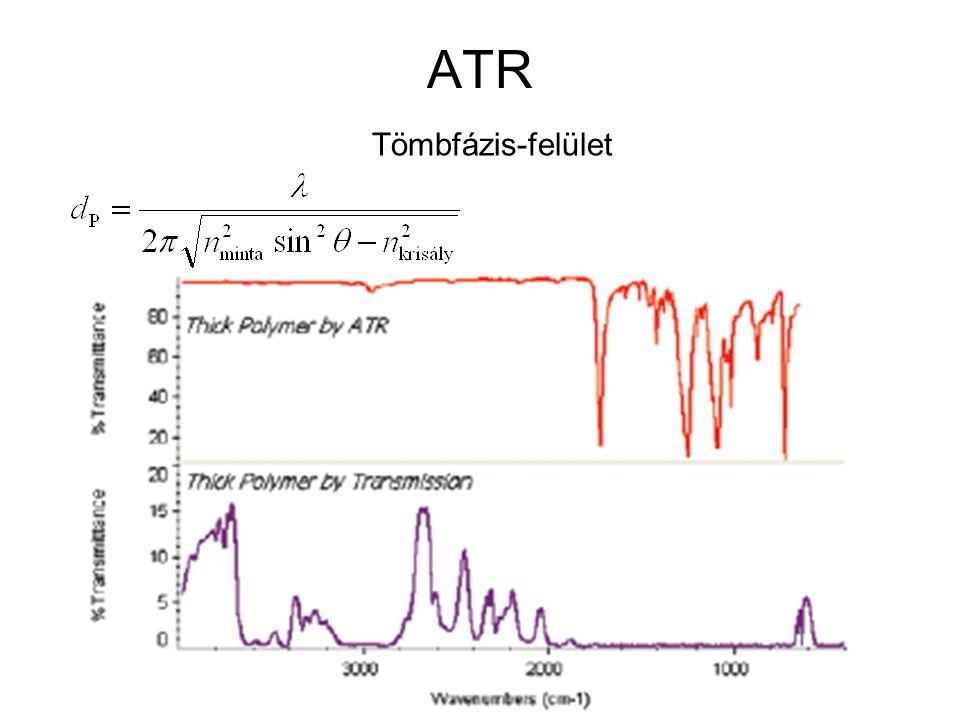 ATR Tömbfázis-felület