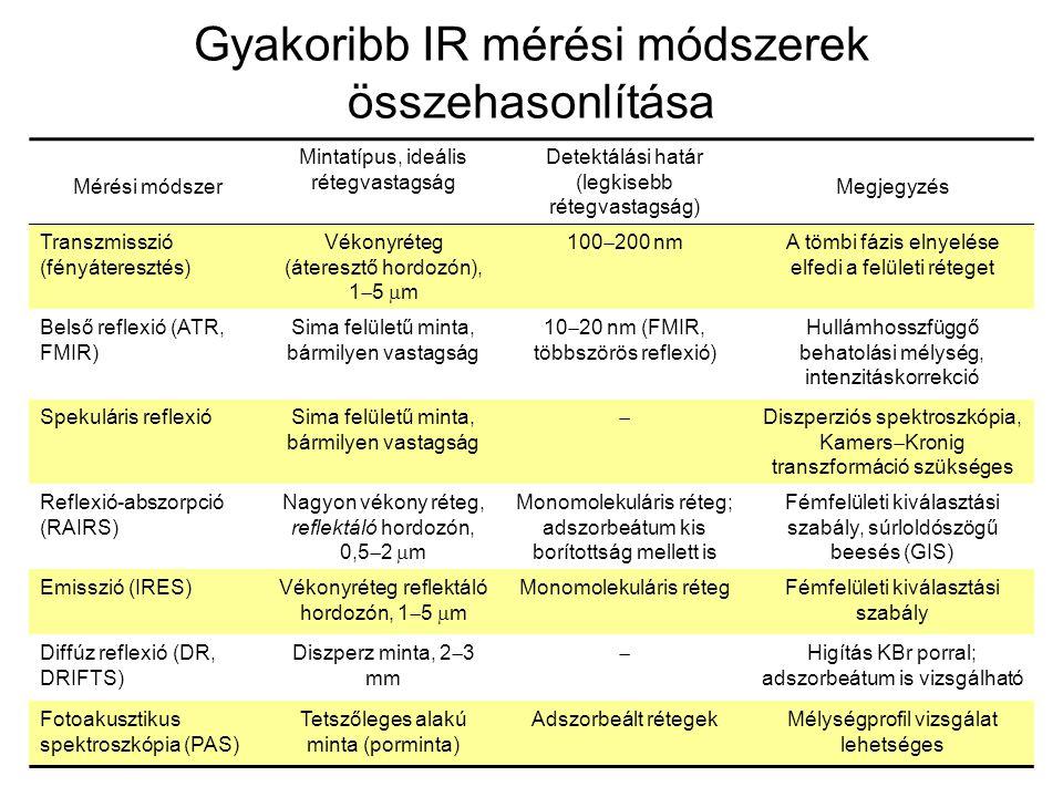 Gyakoribb IR mérési módszerek összehasonlítása