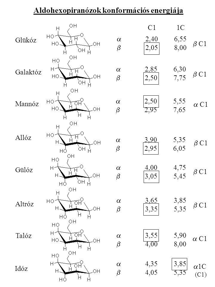 Aldohexopiranózok konformációs energiája