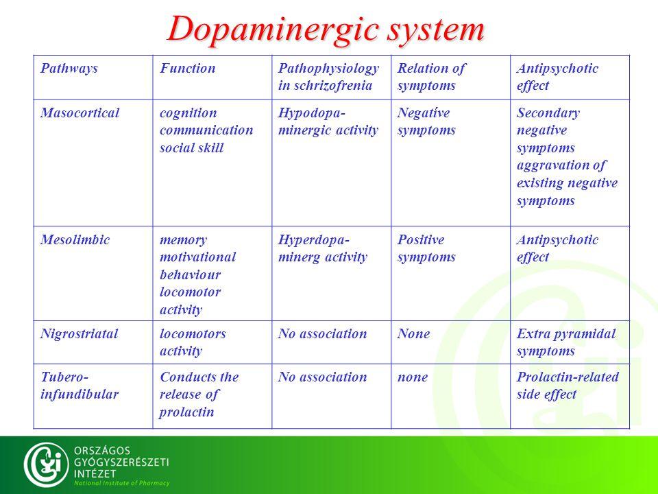 Dopaminergic system Pathways Function Pathophysiology in schrizofrenia
