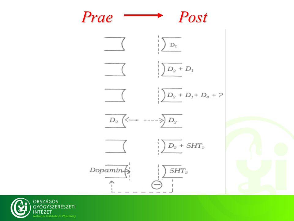 Prae Post
