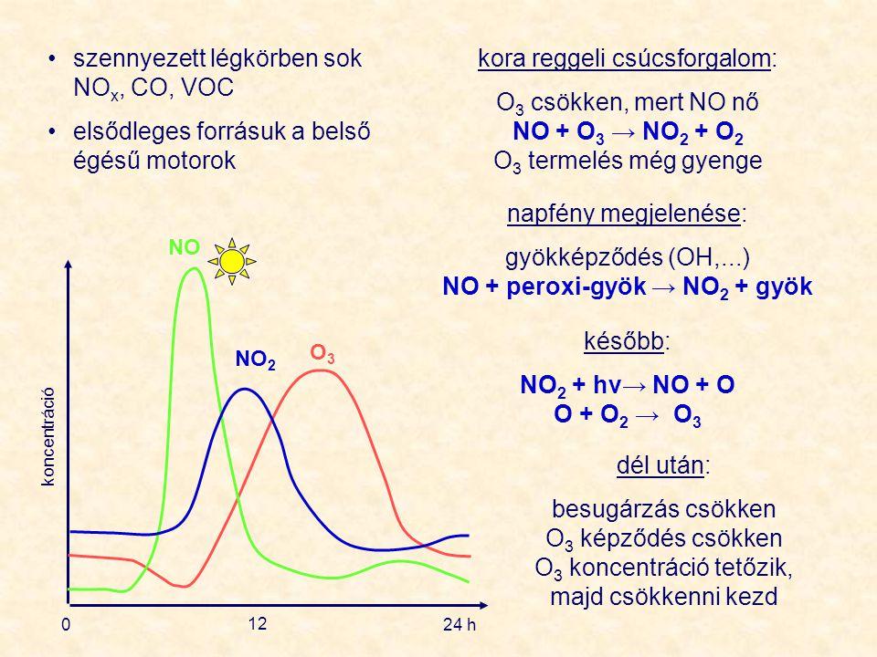 szennyezett légkörben sok NOx, CO, VOC