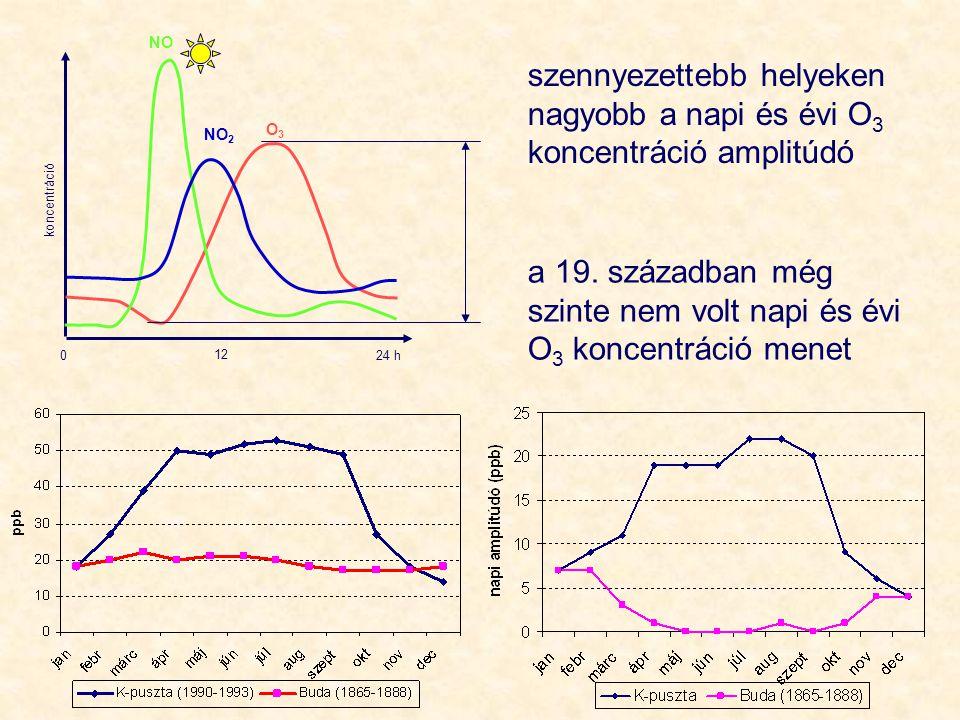 a 19. században még szinte nem volt napi és évi O3 koncentráció menet