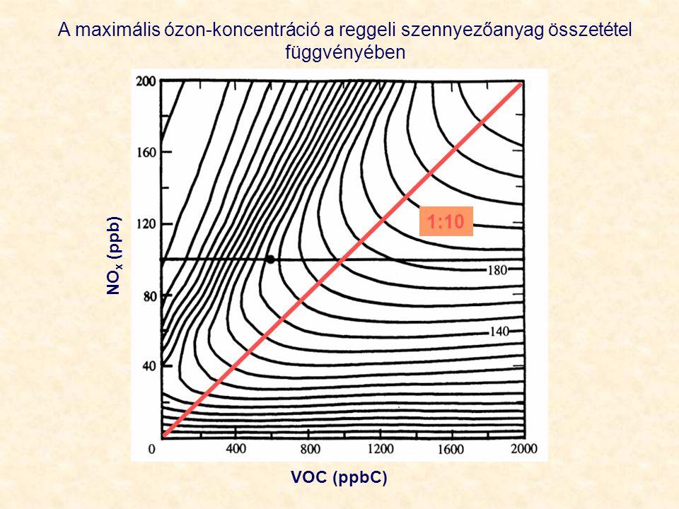 A maximális ózon-koncentráció a reggeli szennyezőanyag összetétel függvényében