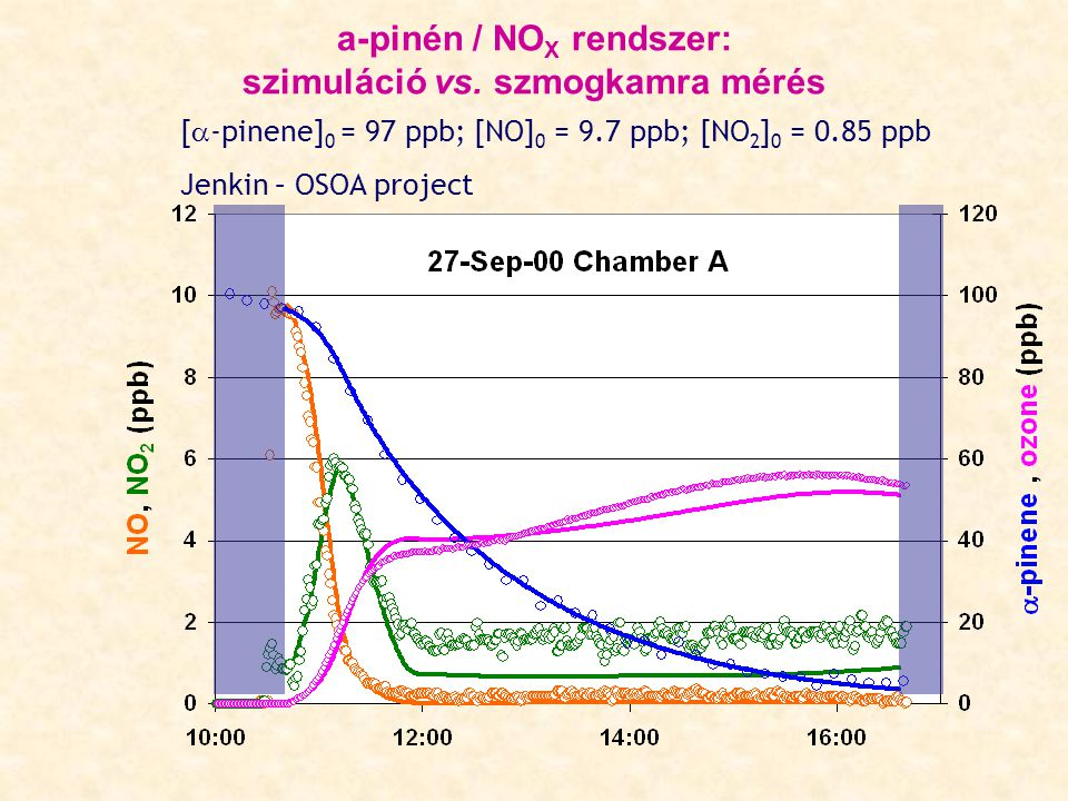 a-pinén / NOX rendszer: szimuláció vs. szmogkamra mérés