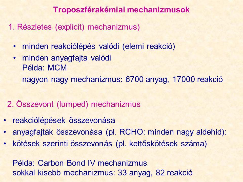 Troposzférakémiai mechanizmusok