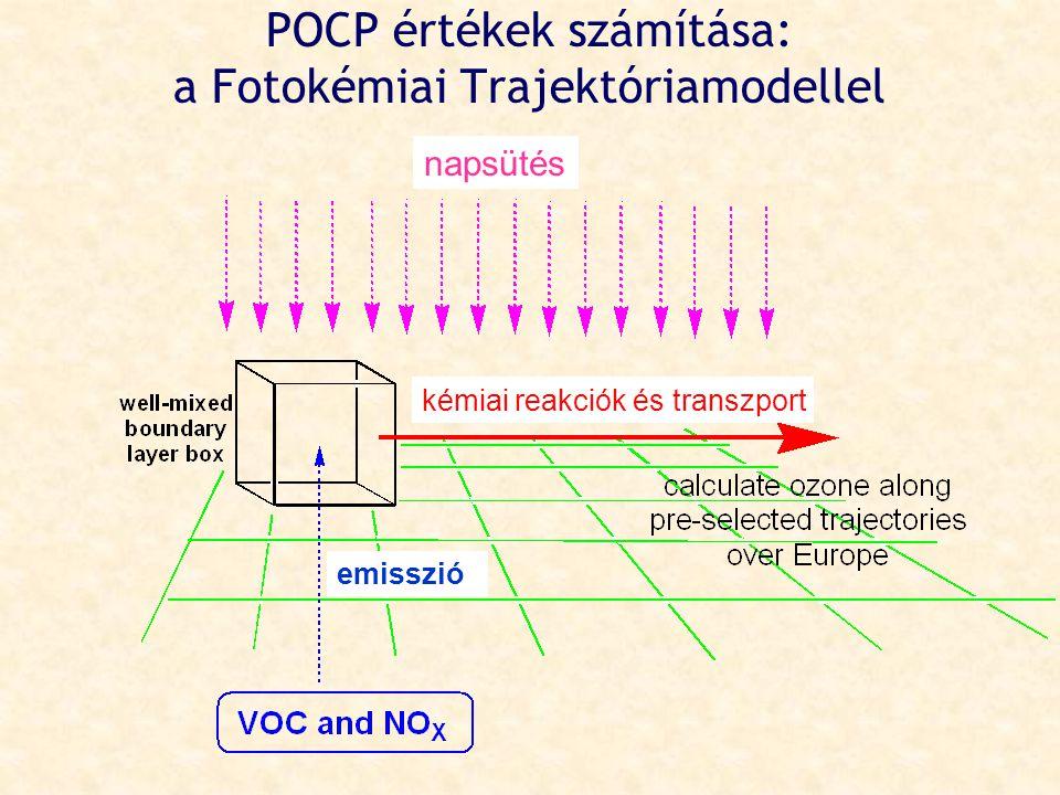 POCP értékek számítása: a Fotokémiai Trajektóriamodellel