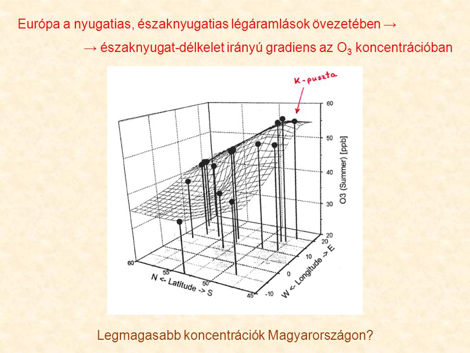 Legmagasabb koncentrációk Magyarországon