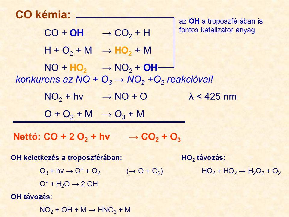CO kémia: CO + OH → CO2 + H H + O2 + M → HO2 + M