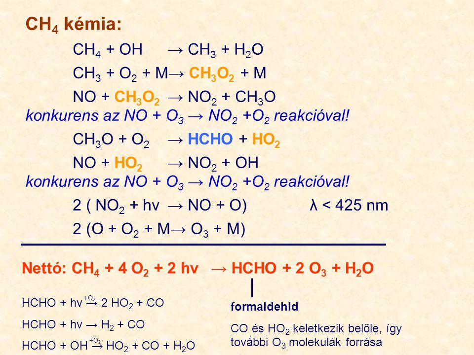 CH4 kémia: CH4 + OH → CH3 + H2O CH3 + O2 + M→ CH3O2 + M