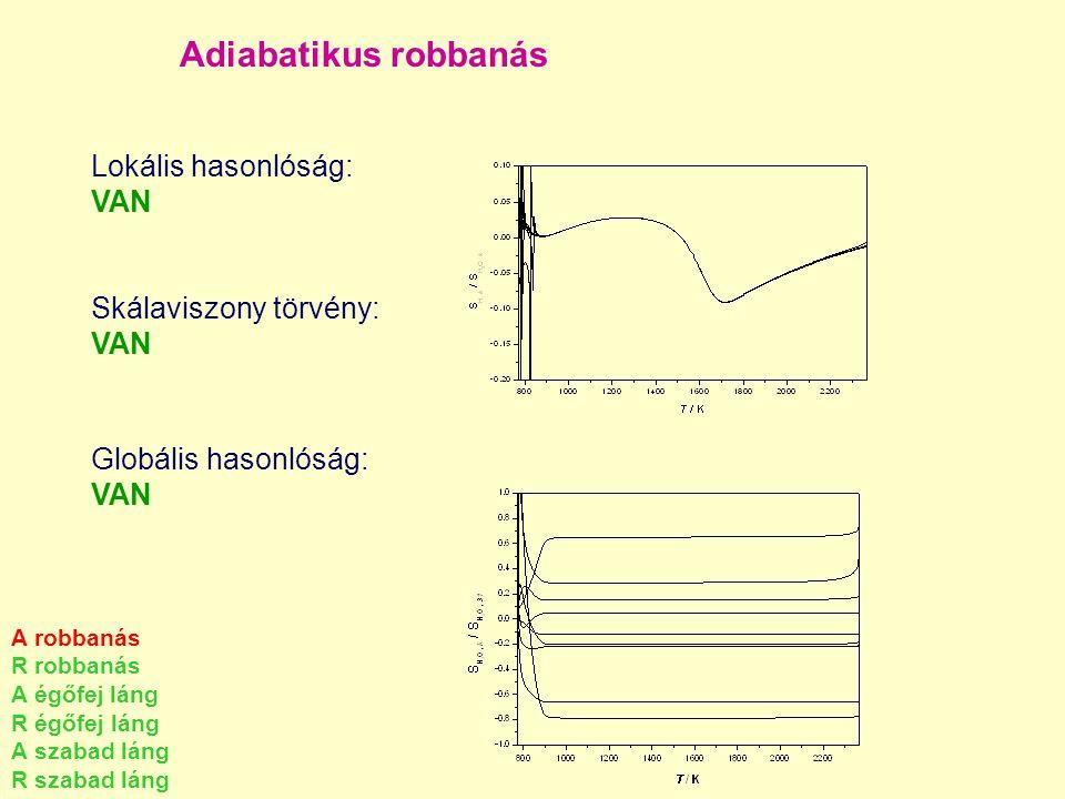 Adiabatikus robbanás Lokális hasonlóság: VAN Skálaviszony törvény: VAN