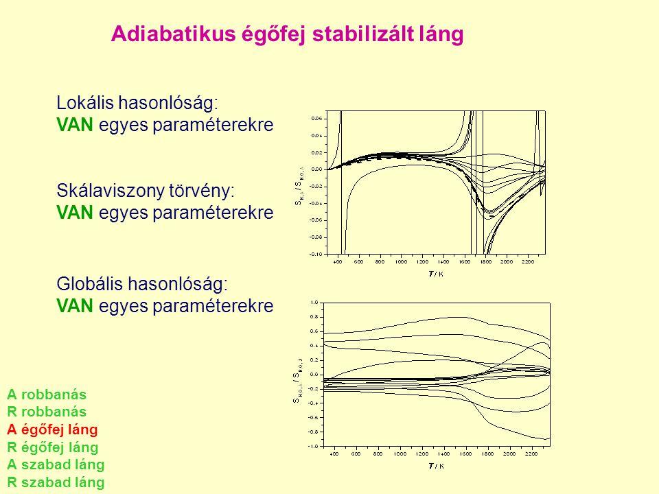 Adiabatikus égőfej stabilizált láng