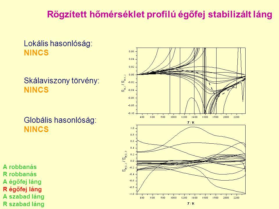 Rögzített hőmérséklet profilú égőfej stabilizált láng