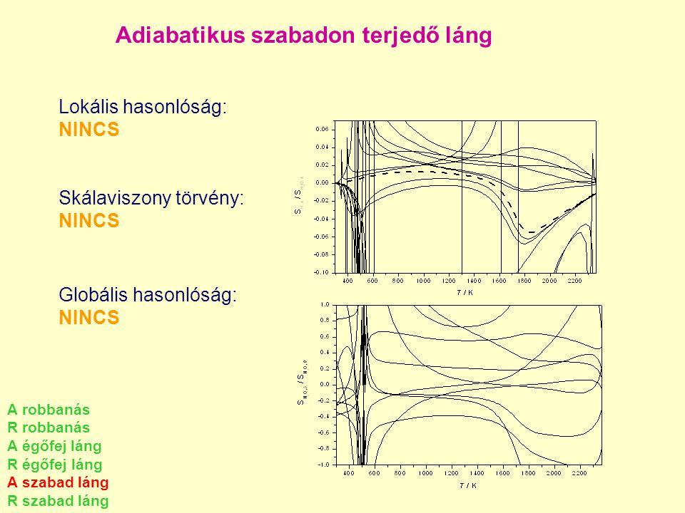 Adiabatikus szabadon terjedő láng