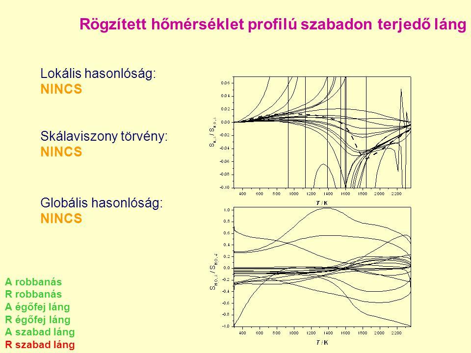 Rögzített hőmérséklet profilú szabadon terjedő láng