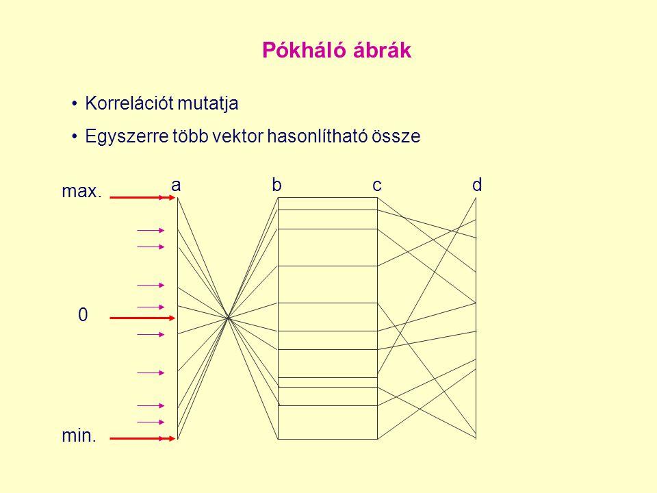 Pókháló ábrák Korrelációt mutatja