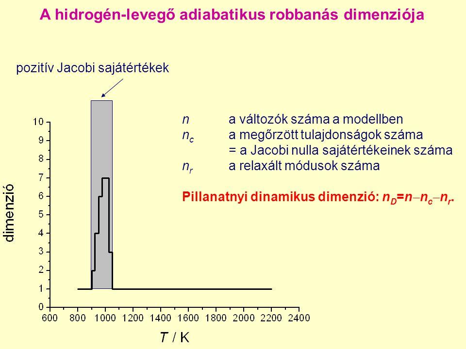 A hidrogén-levegő adiabatikus robbanás dimenziója