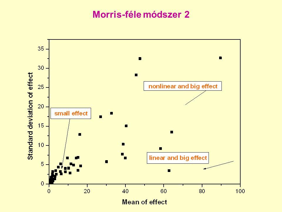 Morris-féle módszer 2