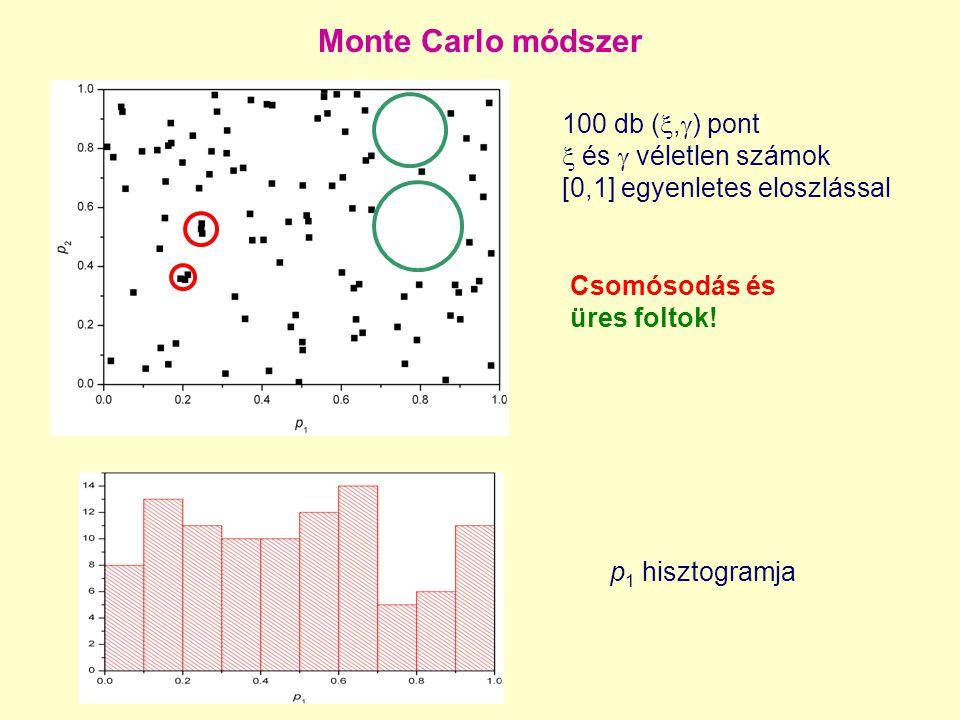 Monte Carlo módszer 100 db (,) pont  és  véletlen számok