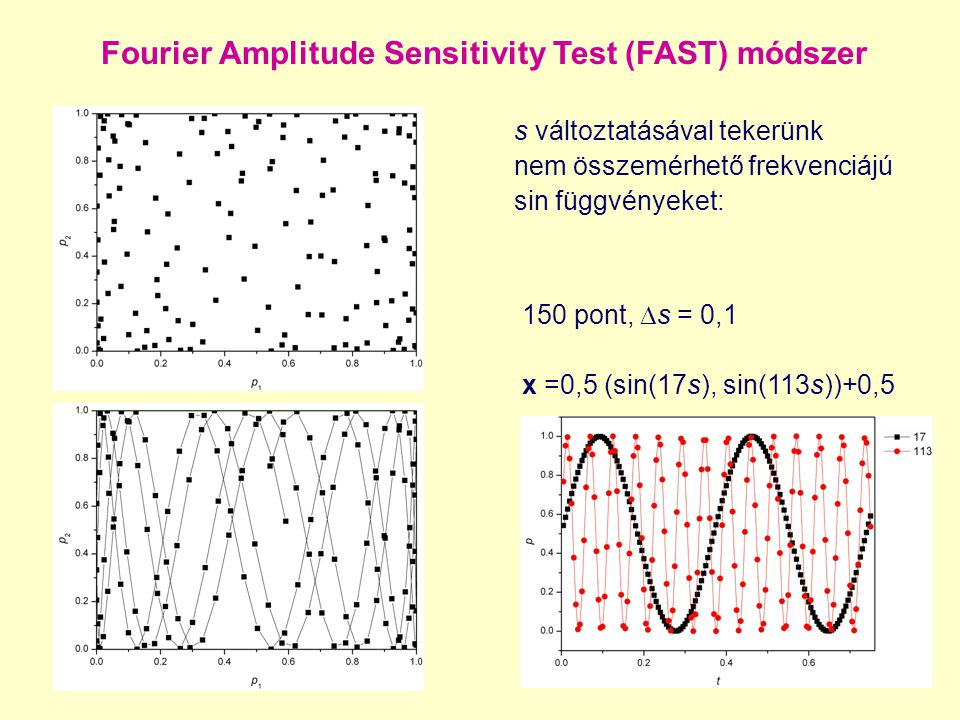 Fourier Amplitude Sensitivity Test (FAST) módszer